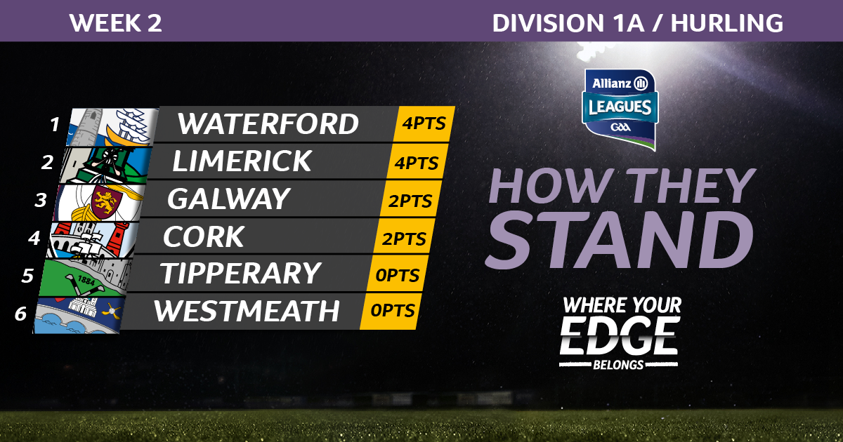 How They Stand 4th feb 2020 Hurling1A